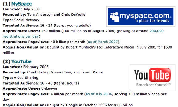 10 Most Successful Web 2.0 Startups To Date